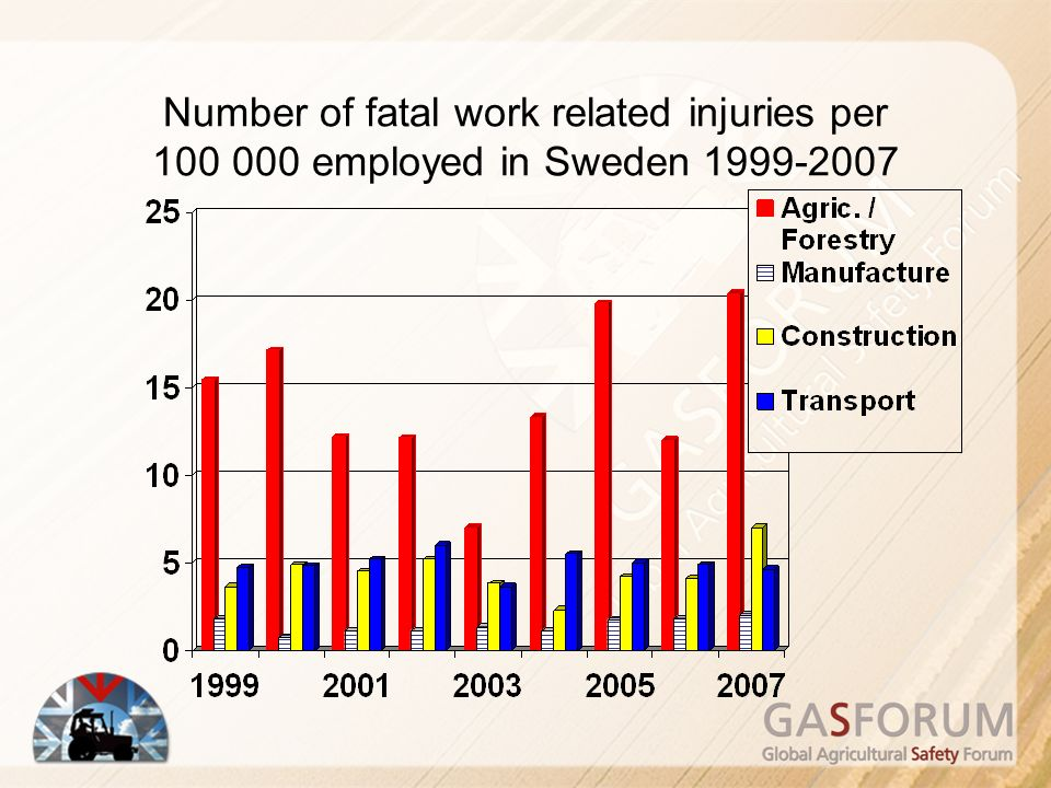 Number of fatal work related injuries per 100 000 employed in Sweden 1999-2007