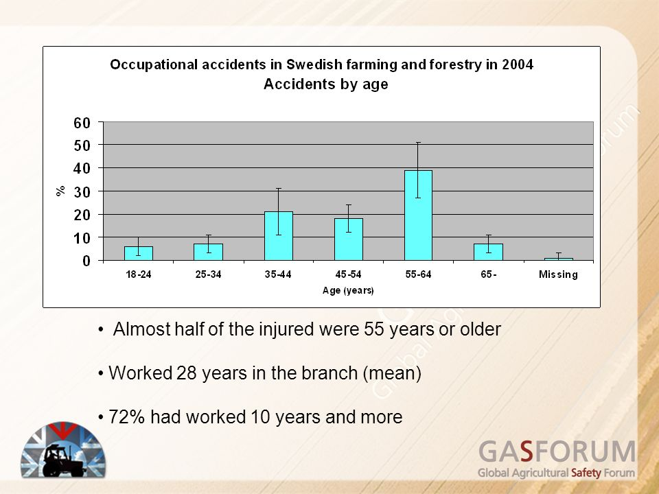 Almost half of the injured were 55 years or older Worked 28 years in the branch (mean) 72% had worked 10 years and more