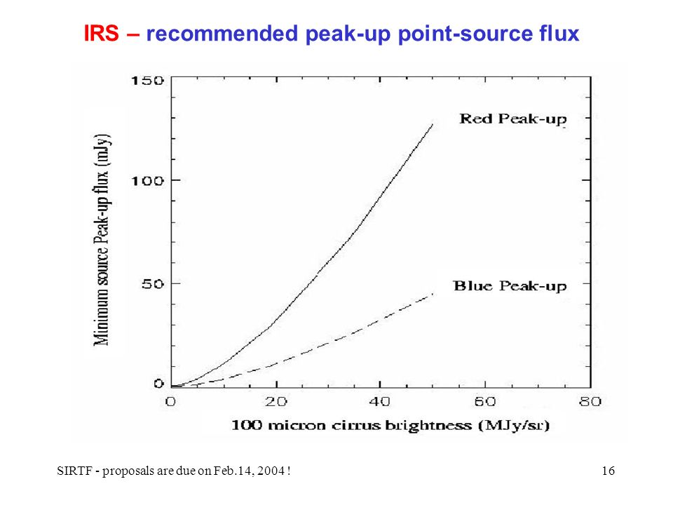 SIRTF - proposals are due on Feb.14, 2004 !16 IRS – recommended peak-up point-source flux