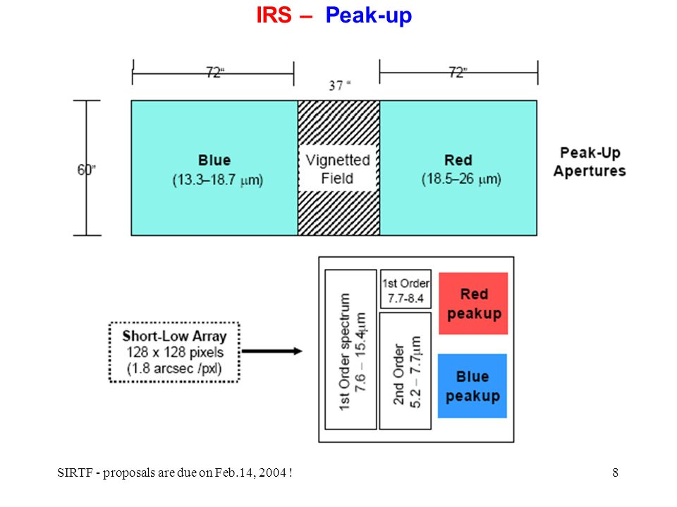 SIRTF - proposals are due on Feb.14, 2004 !8 IRS – Peak-up