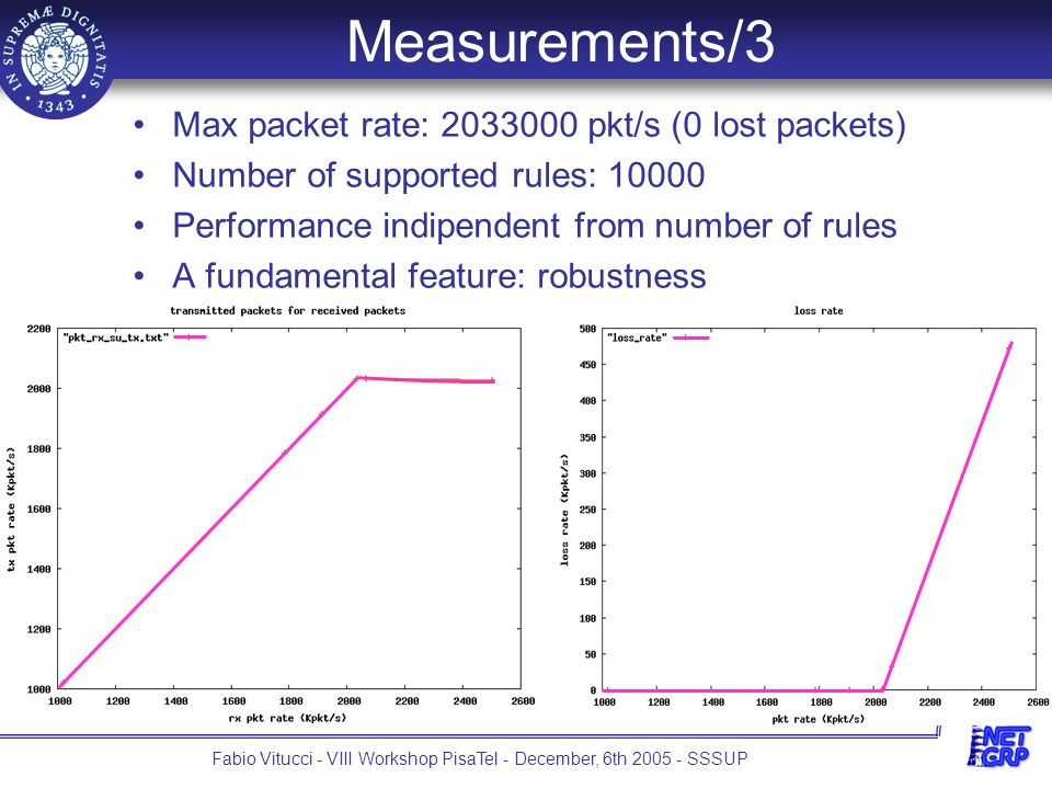20 Fabio Vitucci - VIII Workshop PisaTel - December, 6th 2005 - SSSUP Measurements/3 Max packet rate: 2033000 pkt/s (0 lost packets) Number of supported rules: 10000 Performance indipendent from number of rules A fundamental feature: robustness
