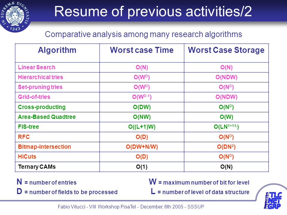 4 Fabio Vitucci - VIII Workshop PisaTel - December, 6th 2005 - SSSUP Resume of previous activities/2 Comparative analysis among many research algorithms AlgorithmWorst case TimeWorst Case Storage Linear SearchO(N) Hierarchical triesO(W D )O(NDW) Set-pruning triesO(W D )O(N D ) Grid-of-triesO(W D-1 )O(NDW) Cross-productingO(DW)O(N D ) Area-Based QuadtreeO(NW)O(W) FIS-treeO((L+1)W)O(LN 1+1/L ) RFCO(D)O(N D ) Bitmap-intersectionO(DW+N/W)O(DN 2 ) HiCutsO(D)O(N D ) Ternary CAMsO(1)O(N) N = number of entries W = maximum number of bit for level D = number of fields to be processed L = number of level of data structure
