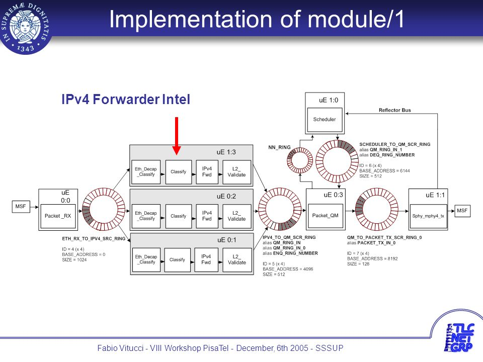8 Fabio Vitucci - VIII Workshop PisaTel - December, 6th 2005 - SSSUP Implementation of module/1 IPv4 Forwarder Intel