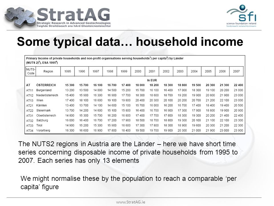 www.StratAG.ie Some typical data… household income The NUTS2 regions in Austria are the Länder – here we have short time series concerning disposable
