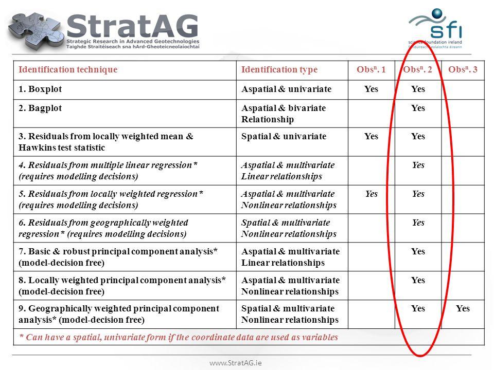 www.StratAG.ie Identification techniqueIdentification typeObs n. 1Obs n. 2Obs n. 3 1. BoxplotAspatial & univariateYes 2. BagplotAspatial & bivariate R