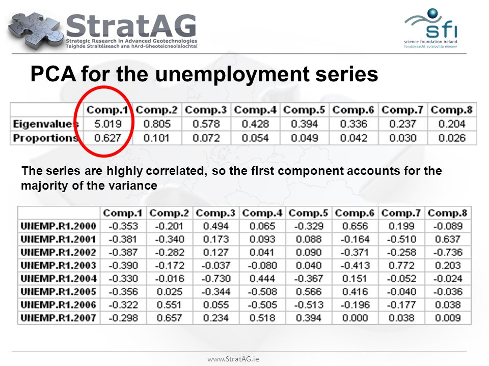 www.StratAG.ie PCA for the unemployment series The series are highly correlated, so the first component accounts for the majority of the variance