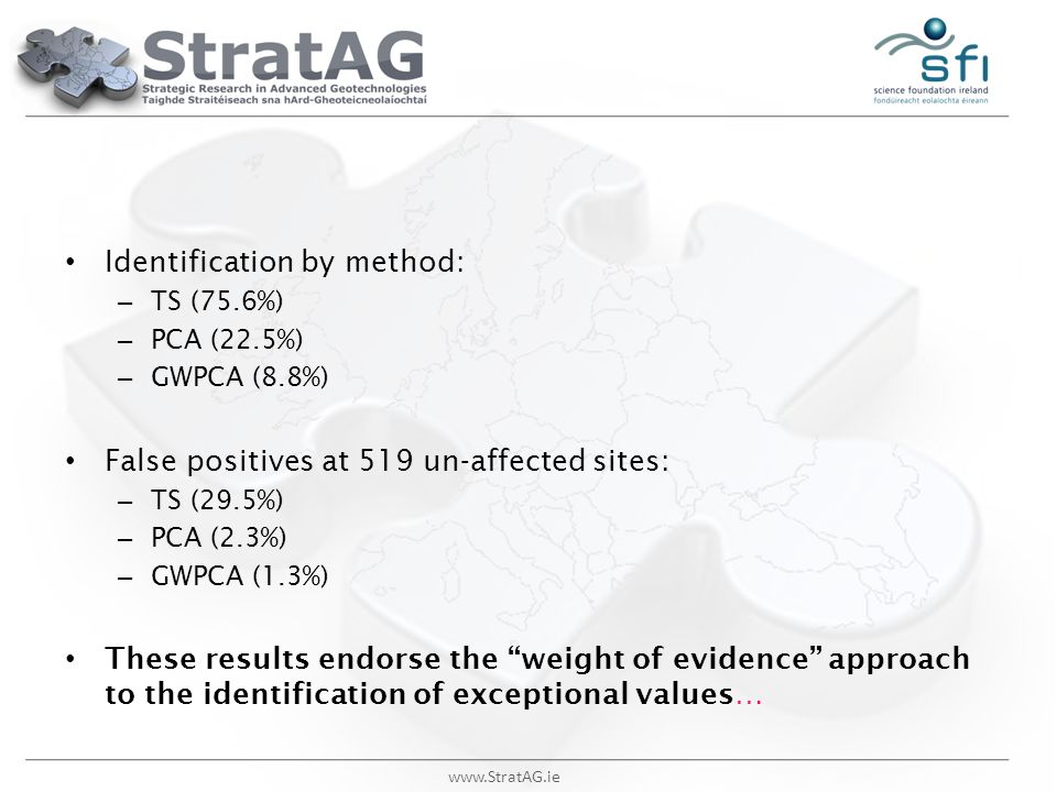 www.StratAG.ie Identification by method: – TS (75.6%) – PCA (22.5%) – GWPCA (8.8%) False positives at 519 un-affected sites: – TS (29.5%) – PCA (2.3%)