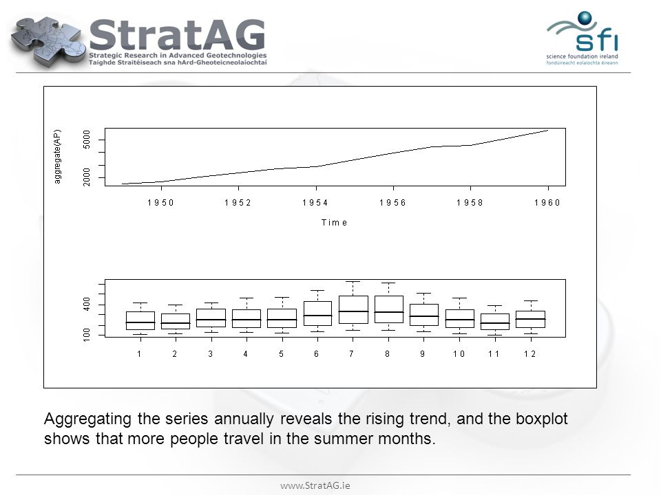 www.StratAG.ie Aggregating the series annually reveals the rising trend, and the boxplot shows that more people travel in the summer months.