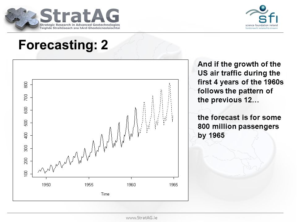 www.StratAG.ie Forecasting: 2 And if the growth of the US air traffic during the first 4 years of the 1960s follows the pattern of the previous 12… th