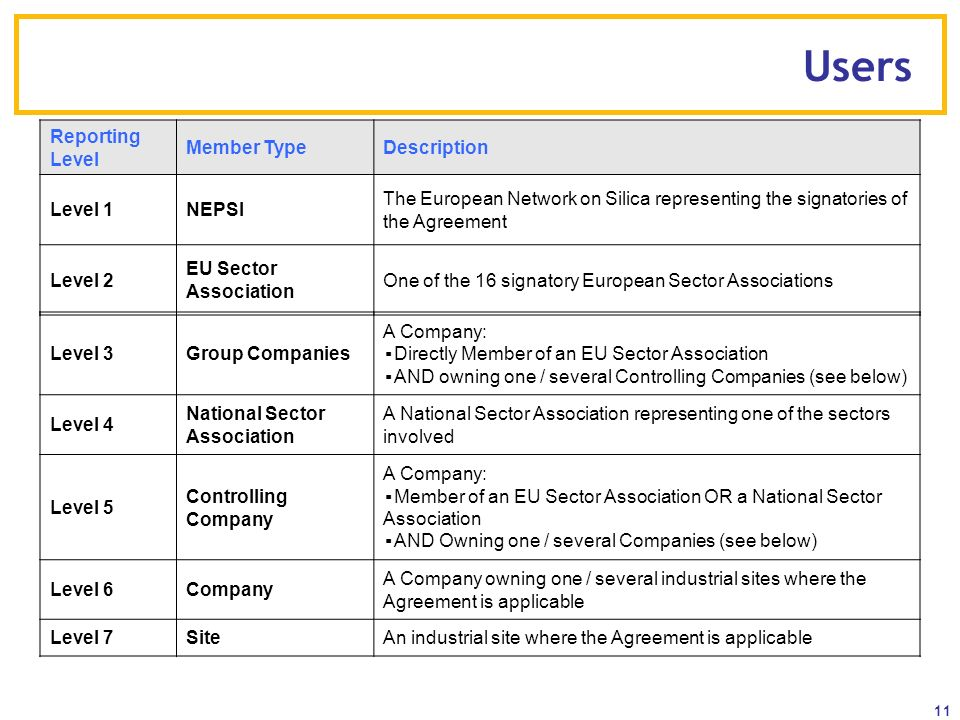 11 Users Level 3Group Companies A Company: Directly Member of an EU Sector Association AND owning one / several Controlling Companies (see below) Leve