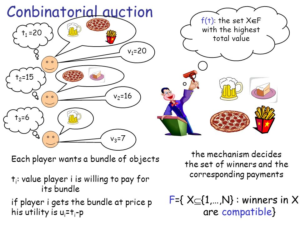 Conbinatorial auction t 1 =20 t 2 =15 t 3 =6 f(t): the set X F with the highest total value the mechanism decides the set of winners and the correspon