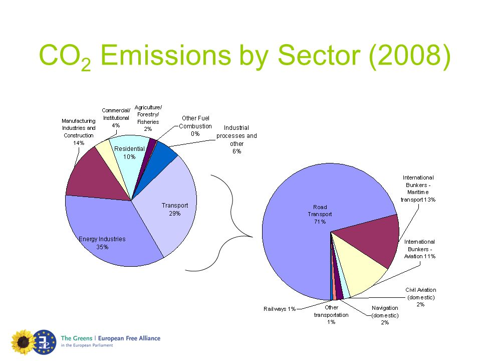 CO 2 Emissions by Sector (2008)