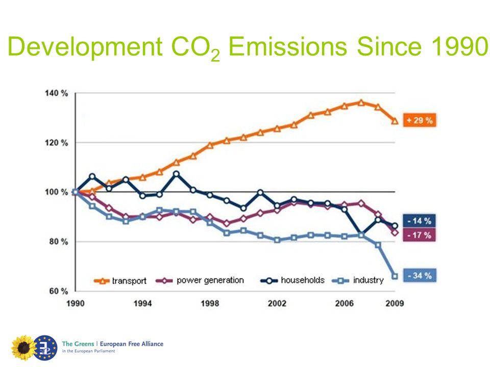 Development CO 2 Emissions Since 1990