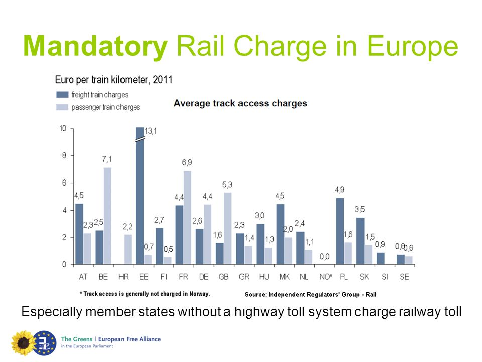Mandatory Rail Charge in Europe Cars per 1,000 inhabitants Especially member states without a highway toll system charge railway toll