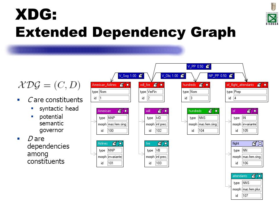 XDG: Extended Dependency Graph C are constituents syntactic head potential semantic governor D are dependencies among constituents