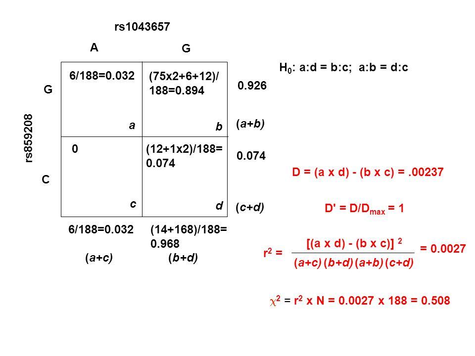 H 0 : a:d = b:c; a:b = d:c D = (a x d) - (b x c) =.00237 rs1043657 rs859208 G C A G 6/188=0.032 a (75x2+6+12)/ 188=0.894 b c d (12+1x2)/188= 0.074 0 0