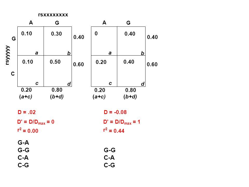 rsxxxxxxxx rsyyyyy G C A G 0.10 a 0.30 b c d 0.50 0.10 0.40 (a+c)(b+d) 0.200.80 0.60 D =.02 D' = D/D max = 0 r2r2 = 0.00 A G 0 a 0.40 b c d 0.20 0.40