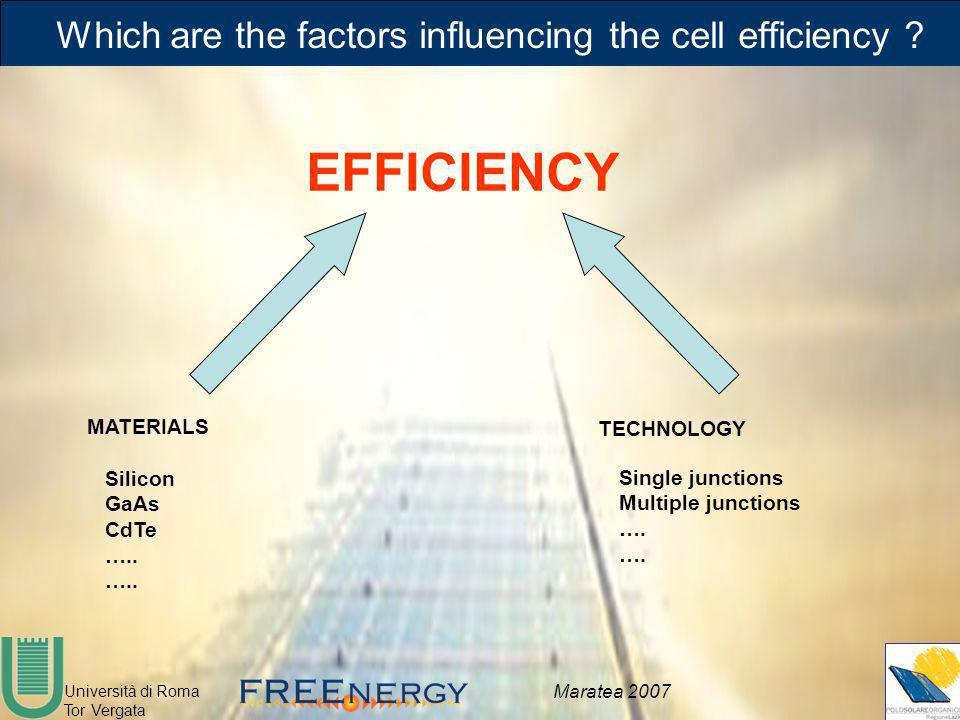 Università di Roma Tor Vergata Maratea 2007 Which are the factors influencing the cell efficiency ? EFFICIENCY MATERIALS Silicon GaAs CdTe ….. TECHNOL