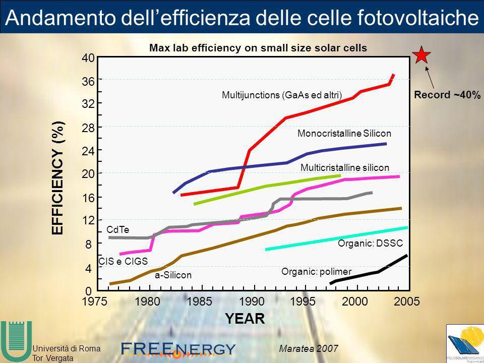Università di Roma Tor Vergata Maratea 2007 Andamento dellefficienza delle celle fotovoltaiche 0 4 8 12 16 20 24 28 32 1975198019851990199520002005 EF