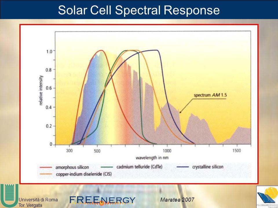 Università di Roma Tor Vergata Maratea 2007 Solar Cell Spectral Response