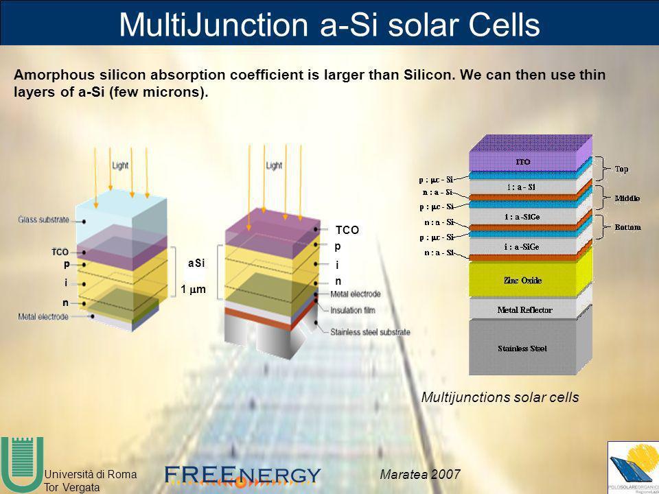 Università di Roma Tor Vergata Maratea 2007 MultiJunction a-Si solar Cells Amorphous silicon absorption coefficient is larger than Silicon. We can the