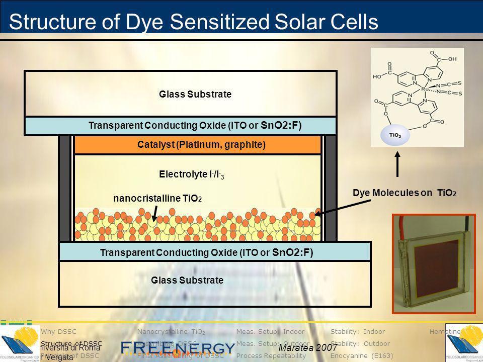 Università di Roma Tor Vergata Maratea 2007 Structure of Dye Sensitized Solar Cells Dye Molecules on TiO 2 Glass Substrate Electrolyte I - /I - 3 Cata