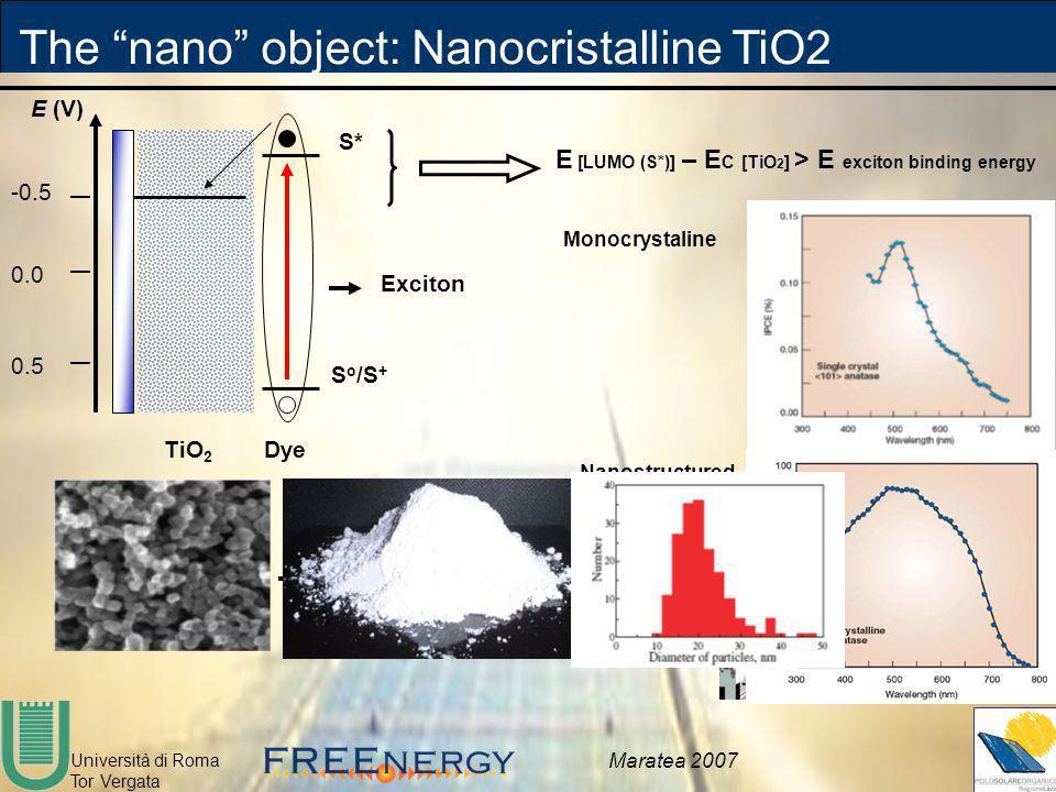 Università di Roma Tor Vergata Maratea 2007 -0.5 0.0 0.5 E (V) TiO 2 Dye S* S o /S + E [LUMO (S*)] – E C [TiO 2 ] > E exciton binding energy Exciton T