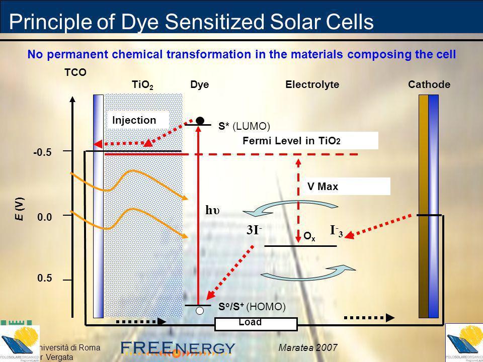 Università di Roma Tor Vergata Maratea 2007 TiO 2 Electrolyte Cathode TCO Injection V Max OxOx S o /S + (HOMO) S* (LUMO) Dye hυhυ Principle of Dye Sen