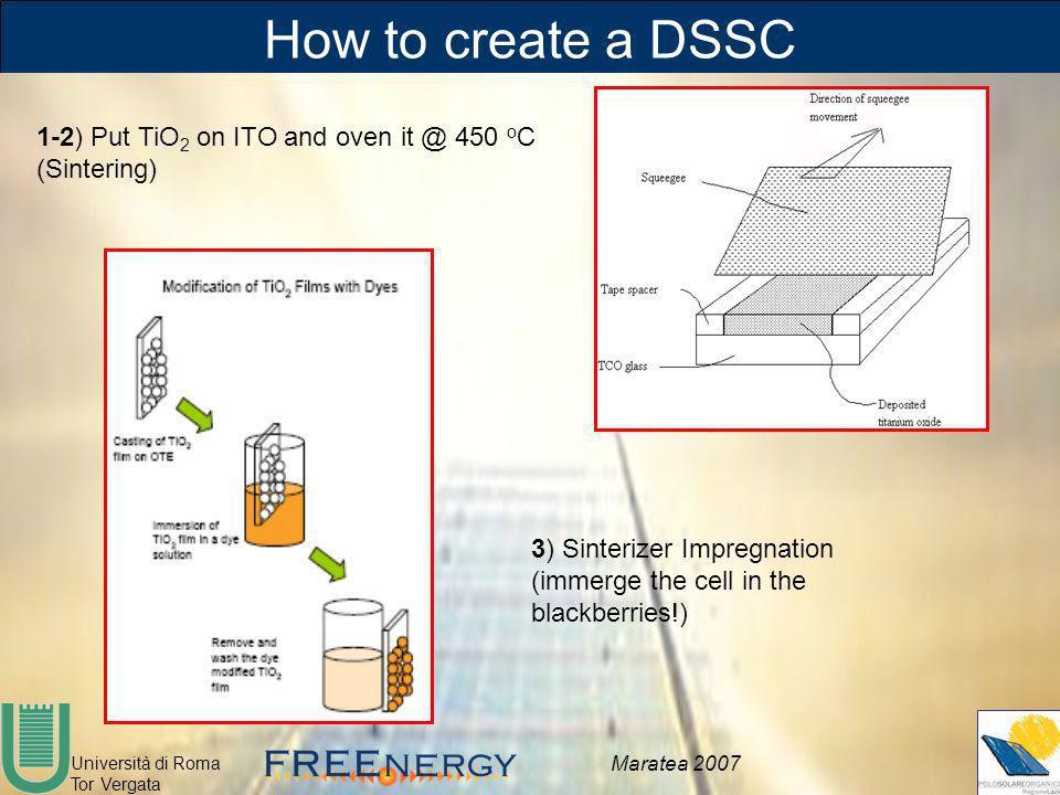 Università di Roma Tor Vergata Maratea 2007 How to create a DSSC 1-2) Put TiO 2 on ITO and oven it @ 450 o C (Sintering) 3) Sinterizer Impregnation (i