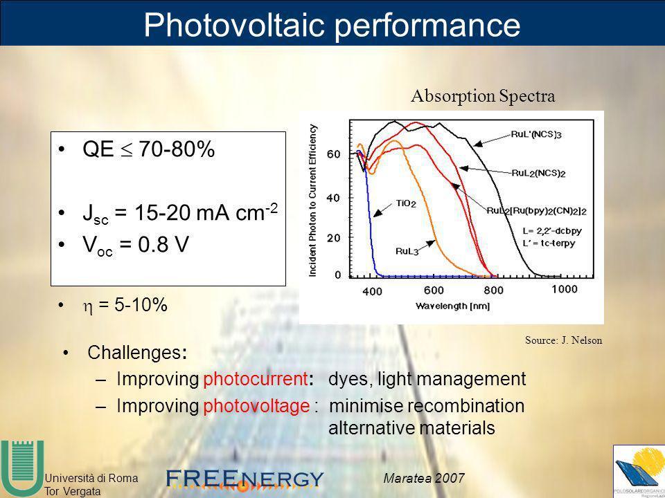 Università di Roma Tor Vergata Maratea 2007 Photovoltaic performance QE 70-80% J sc = 15-20 mA cm -2 V oc = 0.8 V = 5-10% Challenges: –Improving photo