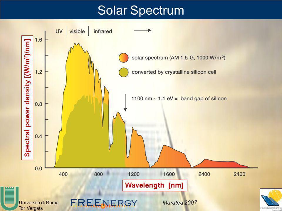 Università di Roma Tor Vergata Maratea 2007 Solar Spectrum Spectral power density [(W/m 2 )/nm] Wavelength [nm]