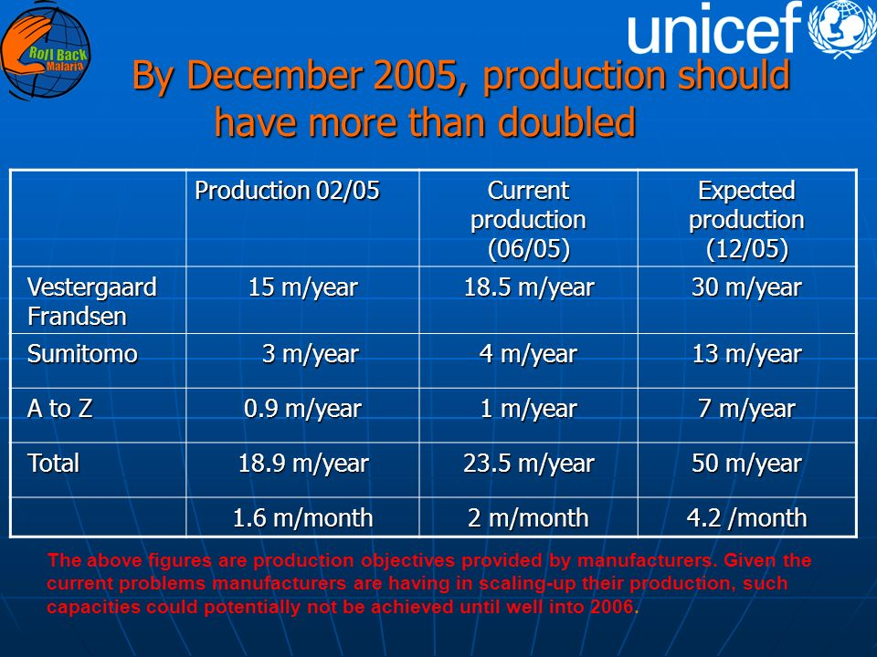 By December 2005, production should have more than doubled By December 2005, production should have more than doubled Production 02/05 Current production (06/05) Expected production (12/05) Vestergaard Frandsen 15 m/year 18.5 m/year 30 m/year Sumitomo 3 m/year 3 m/year 4 m/year 13 m/year A to Z 0.9 m/year 1 m/year 7 m/year Total 18.9 m/year 23.5 m/year 50 m/year 1.6 m/month 2 m/month 4.2 /month The above figures are production objectives provided by manufacturers.