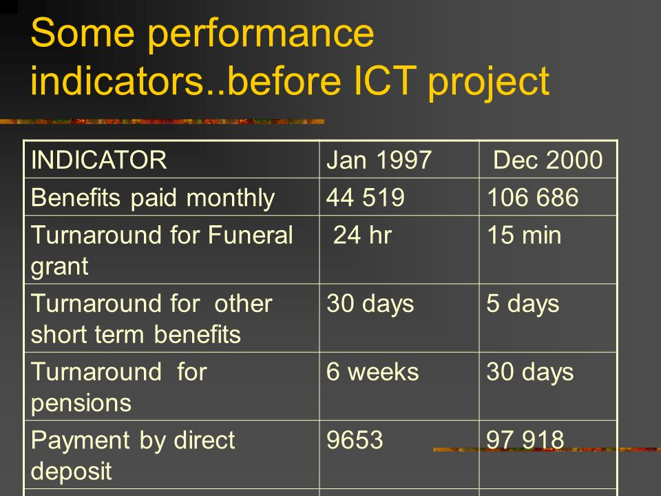 Some performance indicators..before ICT project INDICATORJan 1997 Dec 2000 Benefits paid monthly44 519106 686 Turnaround for Funeral grant 24 hr15 min