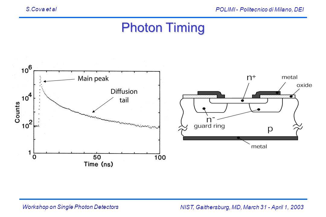 Workshop on Single Photon Detectors S.Cova et al NIST, Gaithersburg, MD, March 31 - April 1, 2003 POLIMI - Politecnico di Milano, DEI Photon Timing