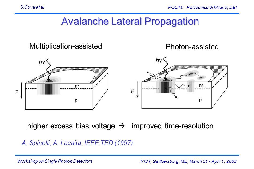 Workshop on Single Photon Detectors S.Cova et al NIST, Gaithersburg, MD, March 31 - April 1, 2003 POLIMI - Politecnico di Milano, DEI Avalanche Latera
