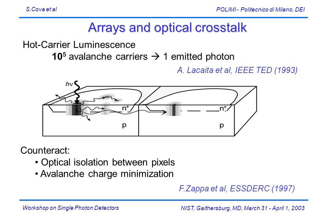 Workshop on Single Photon Detectors S.Cova et al NIST, Gaithersburg, MD, March 31 - April 1, 2003 POLIMI - Politecnico di Milano, DEI Arrays and optic