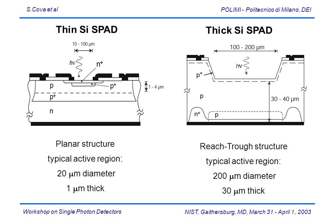 Workshop on Single Photon Detectors S.Cova et al NIST, Gaithersburg, MD, March 31 - April 1, 2003 POLIMI - Politecnico di Milano, DEI Thin Si SPAD Thi