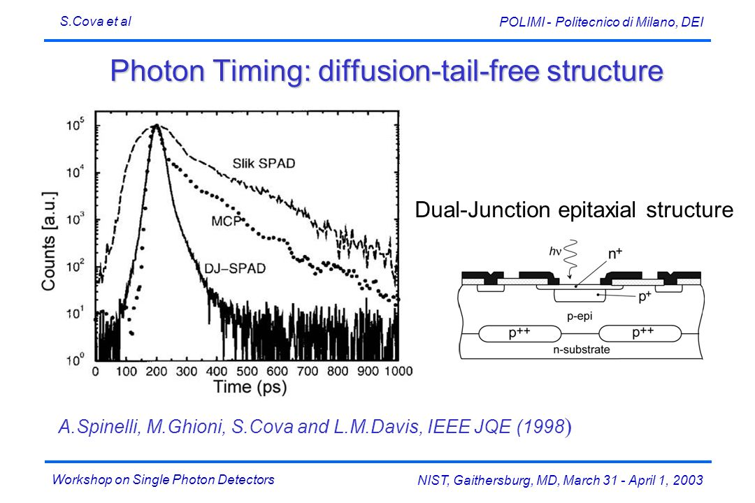 Workshop on Single Photon Detectors S.Cova et al NIST, Gaithersburg, MD, March 31 - April 1, 2003 POLIMI - Politecnico di Milano, DEI Photon Timing: diffusion-tail-free structure A.Spinelli, M.Ghioni, S.Cova and L.M.Davis, IEEE JQE (1998 ) Dual-Junction epitaxial structure