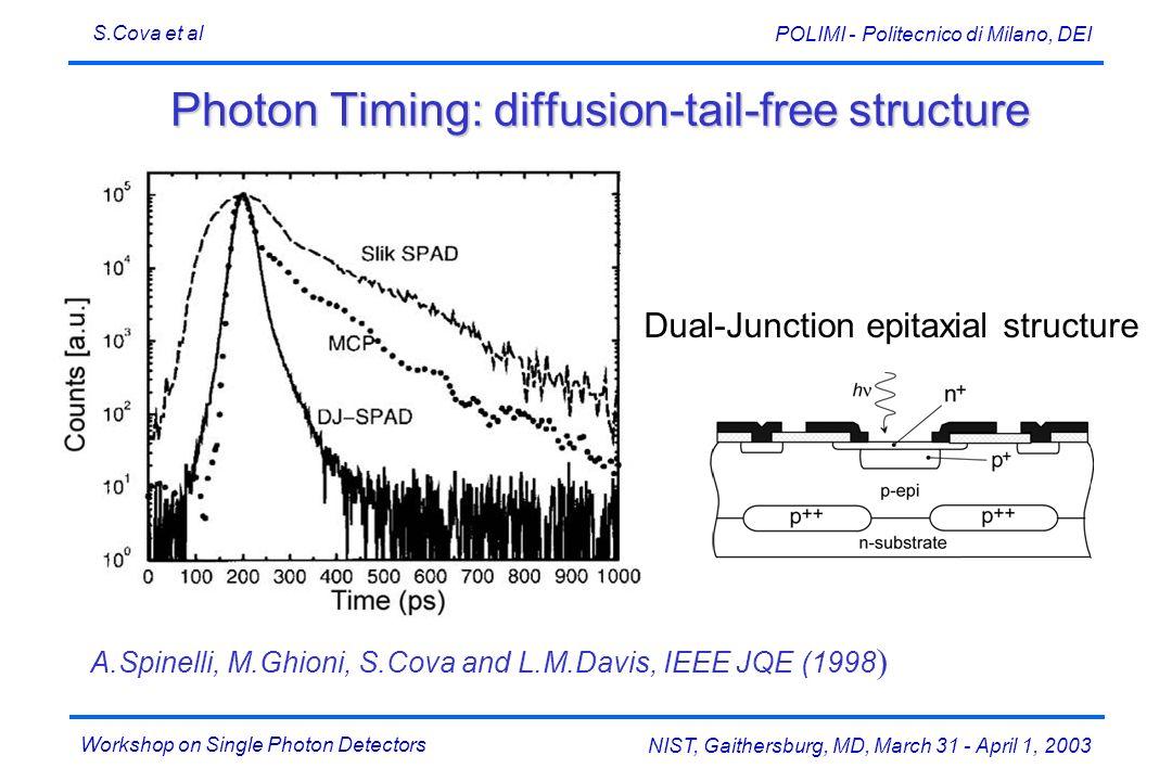 Workshop on Single Photon Detectors S.Cova et al NIST, Gaithersburg, MD, March 31 - April 1, 2003 POLIMI - Politecnico di Milano, DEI Photon Timing: d