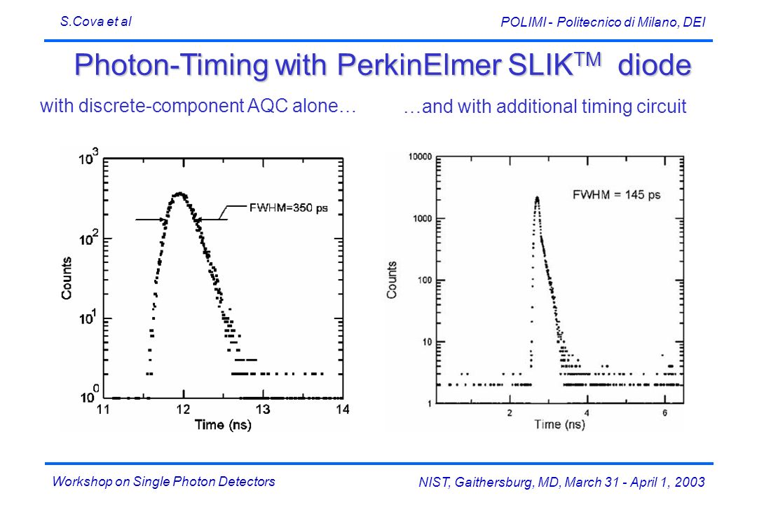 Workshop on Single Photon Detectors S.Cova et al NIST, Gaithersburg, MD, March 31 - April 1, 2003 POLIMI - Politecnico di Milano, DEI Photon-Timing with PerkinElmer SLIK TM diode …and with additional timing circuit with discrete-component AQC alone…