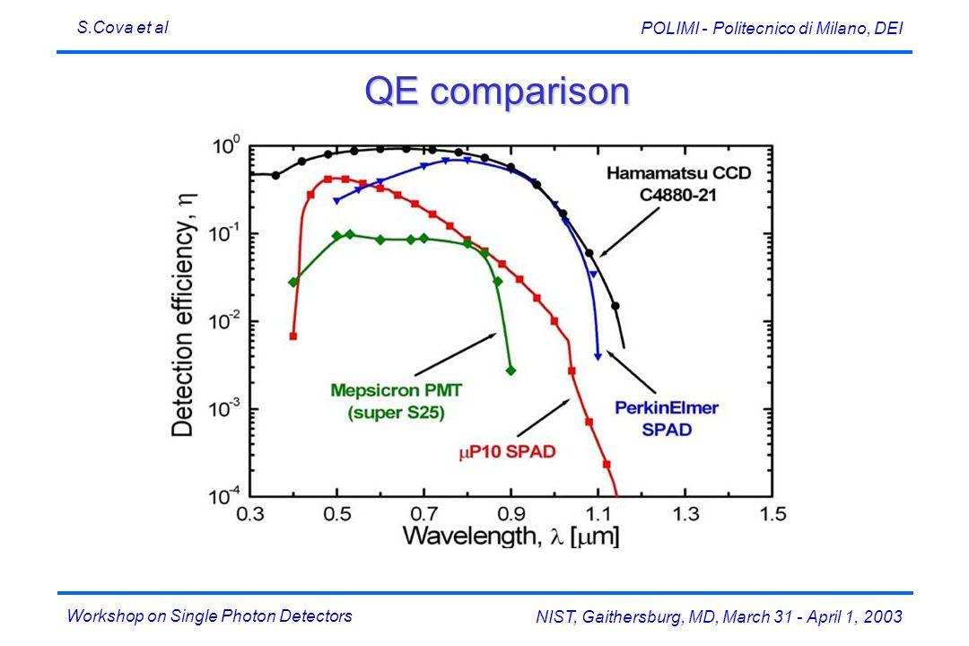 Workshop on Single Photon Detectors S.Cova et al NIST, Gaithersburg, MD, March 31 - April 1, 2003 POLIMI - Politecnico di Milano, DEI QE comparison