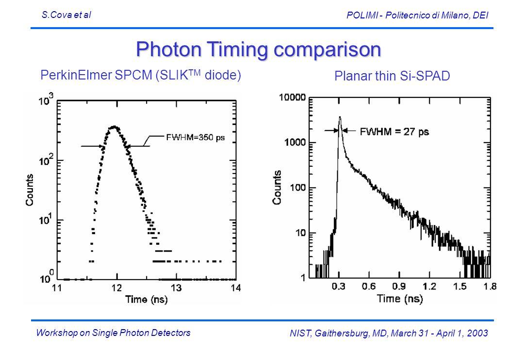 Workshop on Single Photon Detectors S.Cova et al NIST, Gaithersburg, MD, March 31 - April 1, 2003 POLIMI - Politecnico di Milano, DEI Photon Timing co