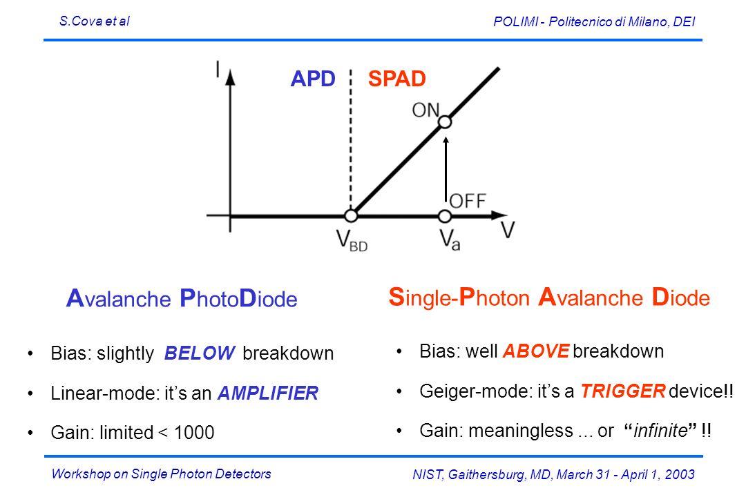 Workshop on Single Photon Detectors S.Cova et al NIST, Gaithersburg, MD, March 31 - April 1, 2003 POLIMI - Politecnico di Milano, DEI Bias: well ABOVE