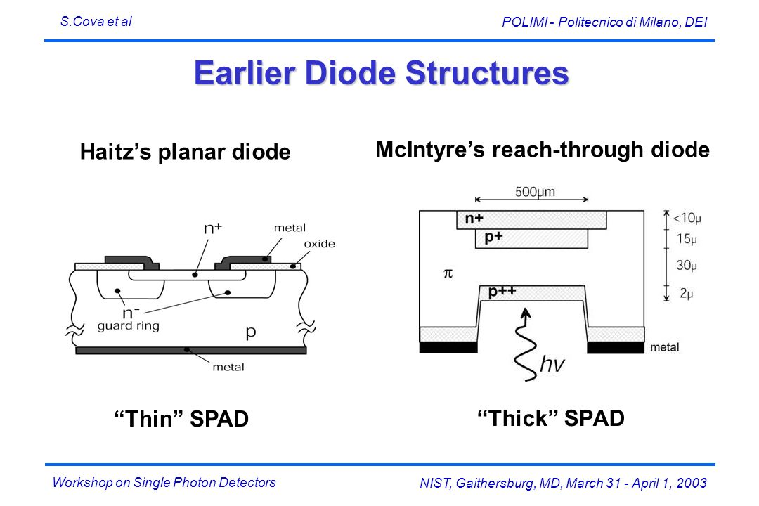 Workshop on Single Photon Detectors S.Cova et al NIST, Gaithersburg, MD, March 31 - April 1, 2003 POLIMI - Politecnico di Milano, DEI Earlier Diode Structures Thick SPAD Thin SPAD McIntyres reach-through diode Haitzs planar diode