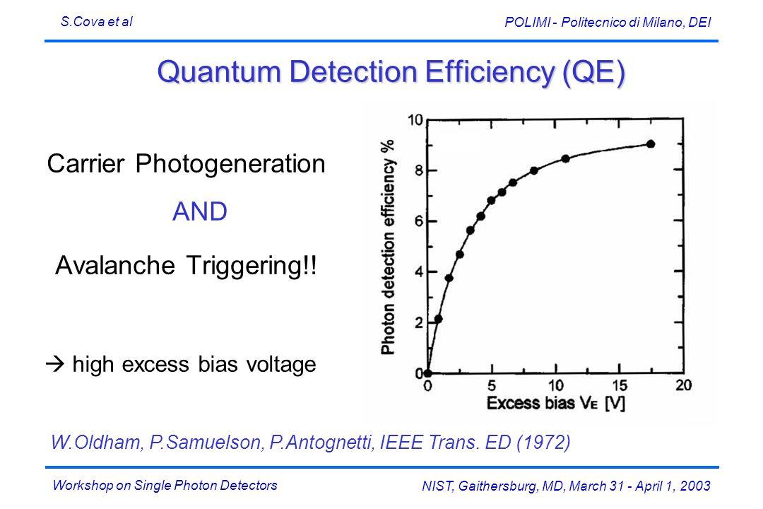 Workshop on Single Photon Detectors S.Cova et al NIST, Gaithersburg, MD, March 31 - April 1, 2003 POLIMI - Politecnico di Milano, DEI Quantum Detectio