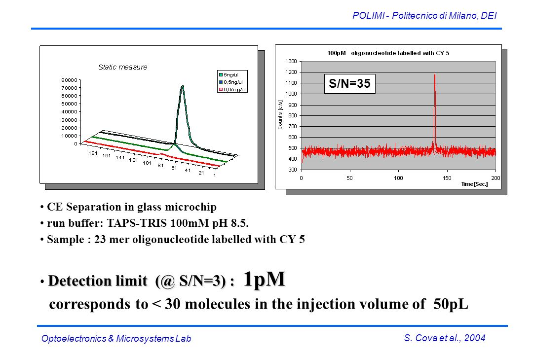 S. Cova et al., 2004 POLIMI - Politecnico di Milano, DEI Optoelectronics & Microsystems Lab S/N=35 CE Separation in glass microchip run buffer: TAPS-T