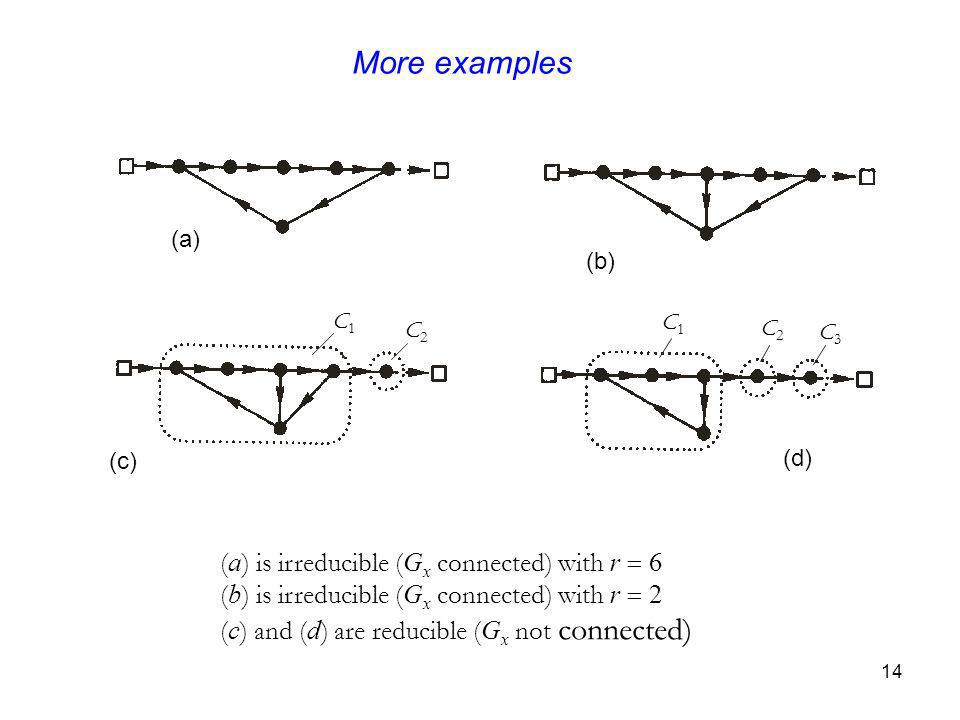 14 More examples ( a ) is irreducible ( G x connected) with r 6 ( b ) is irreducible ( G x connected) with r 2 ( c ) and ( d ) are reducible ( G x not connected) (a) (b) (c) (d) C1C1 C2C2 C1C1 C2C2 C3C3