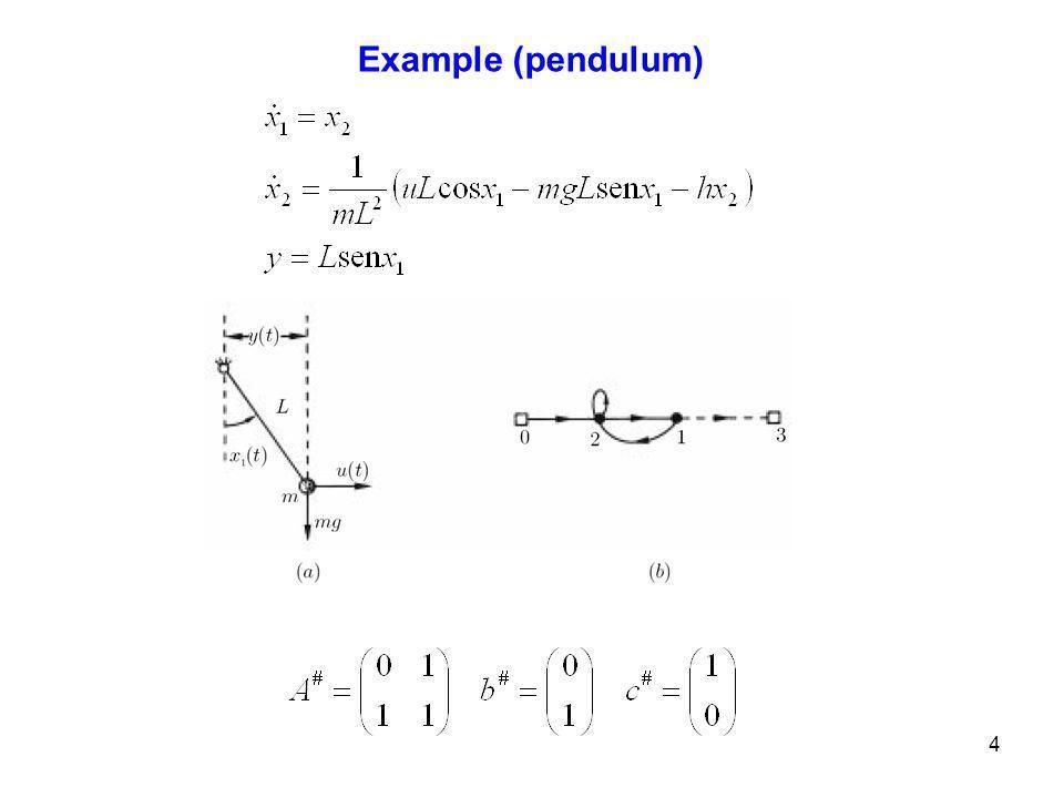4 Example (pendulum)