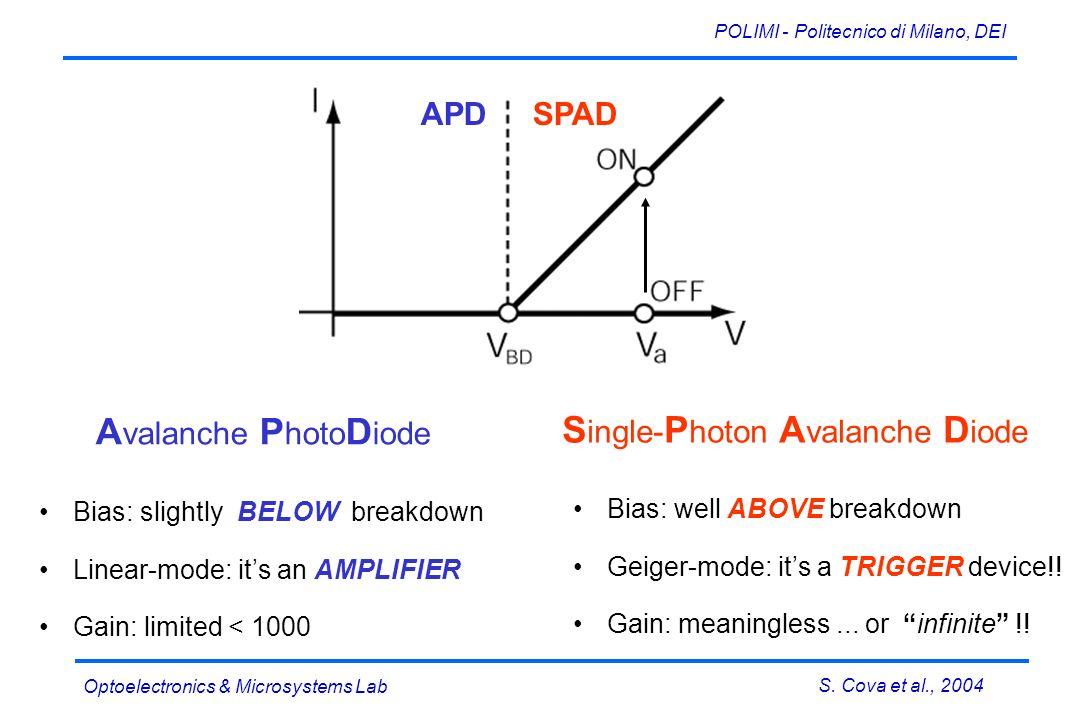 S. Cova et al., 2004 POLIMI - Politecnico di Milano, DEI Optoelectronics & Microsystems Lab Bias: well ABOVE breakdown Geiger-mode: its a TRIGGER devi