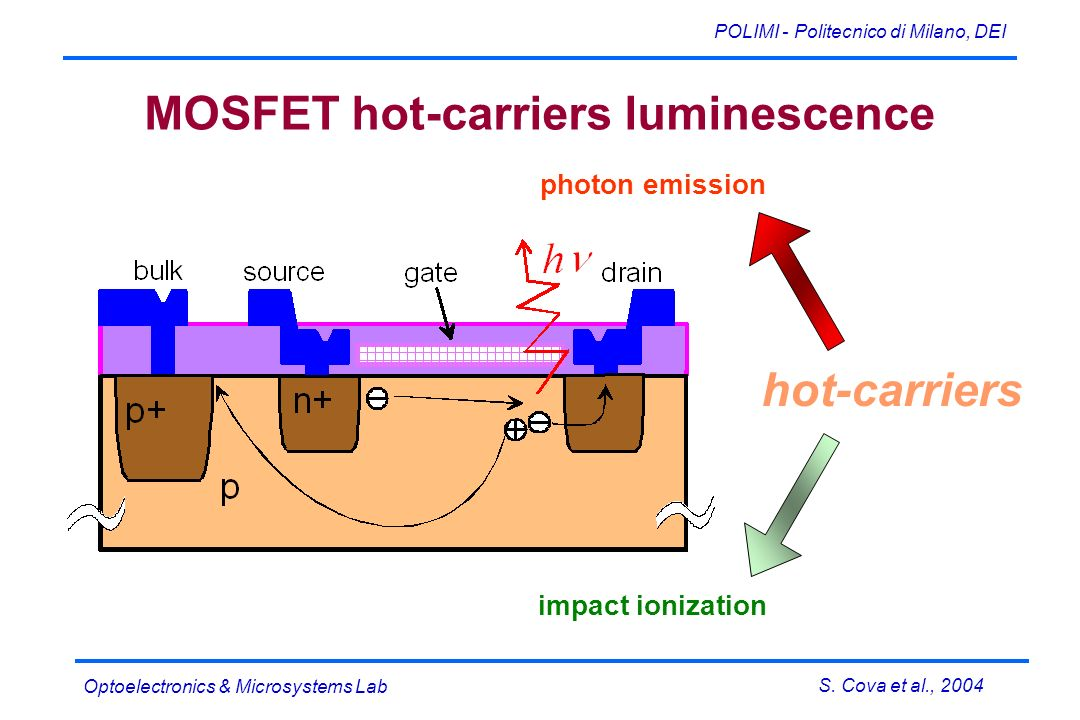 S. Cova et al., 2004 POLIMI - Politecnico di Milano, DEI Optoelectronics & Microsystems Lab MOSFET hot-carriers luminescence hot-carriers photon emiss
